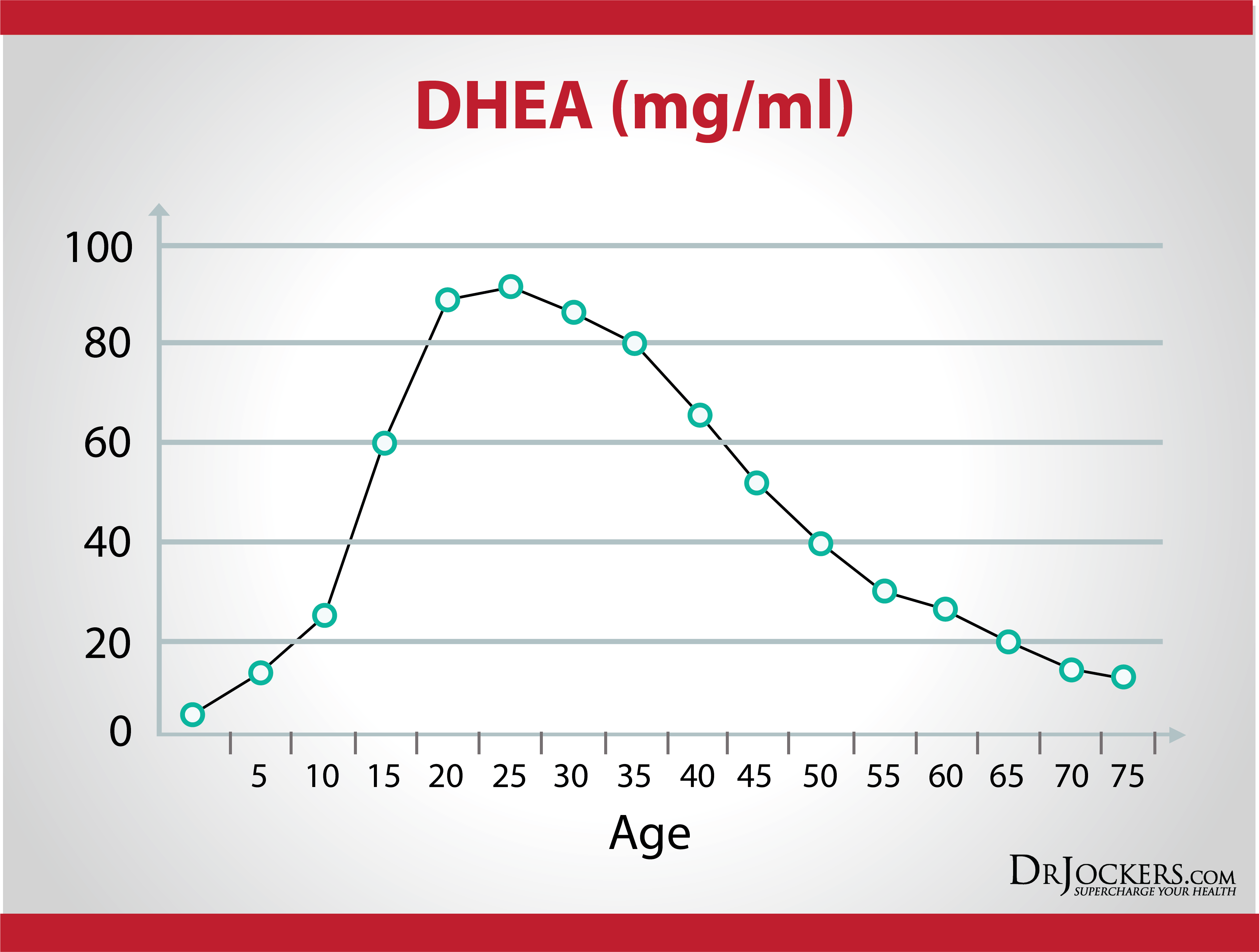 10 tips to boost dhea levels