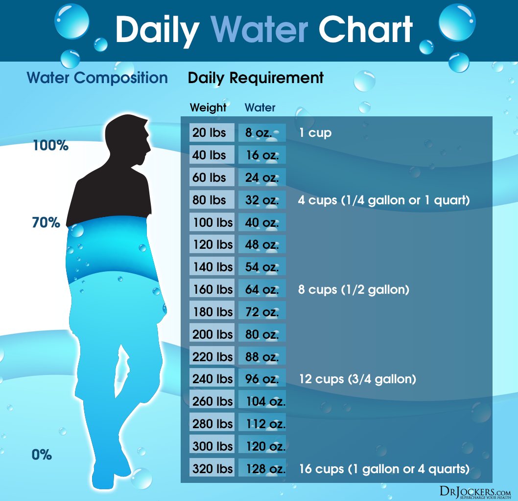 Is It Possible To Only Drink Water