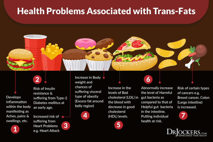 Fast Food And Heart Diseases