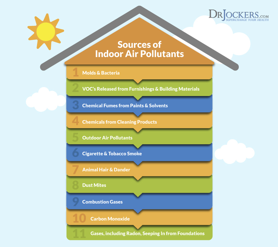 indoor air quality pollutants