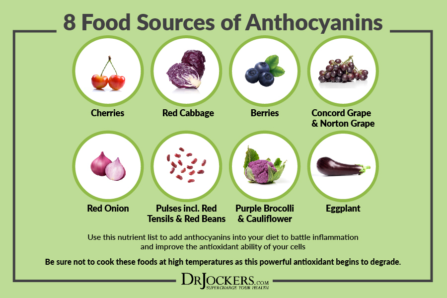 anthocyanins, Prevent Cancer and Heal with Anthocyanins