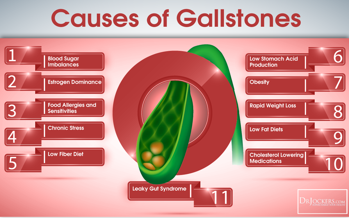 Gallstones and low carb