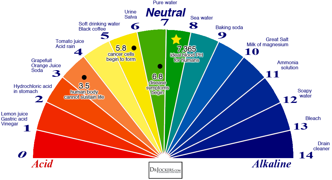 BakingSoda ColorWheel - Health Info by KOSA Acupuncture 10 - Is Water Safe To Drink?