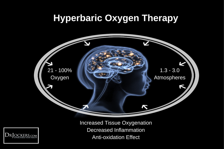 Hyperbaric Oxygen Therapy (1)
