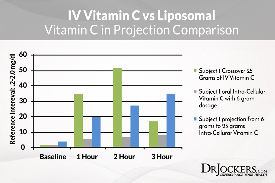 Liposomal Vitamin C, The Remarkable Health Benefits of Liposomal Vitamin C