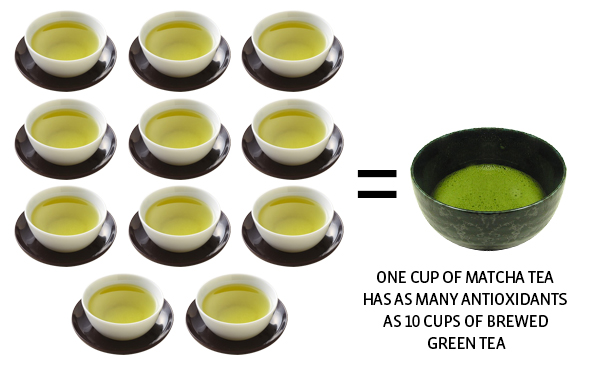 benefits of green tea, 6 Lesser Known Benefits of Green Tea