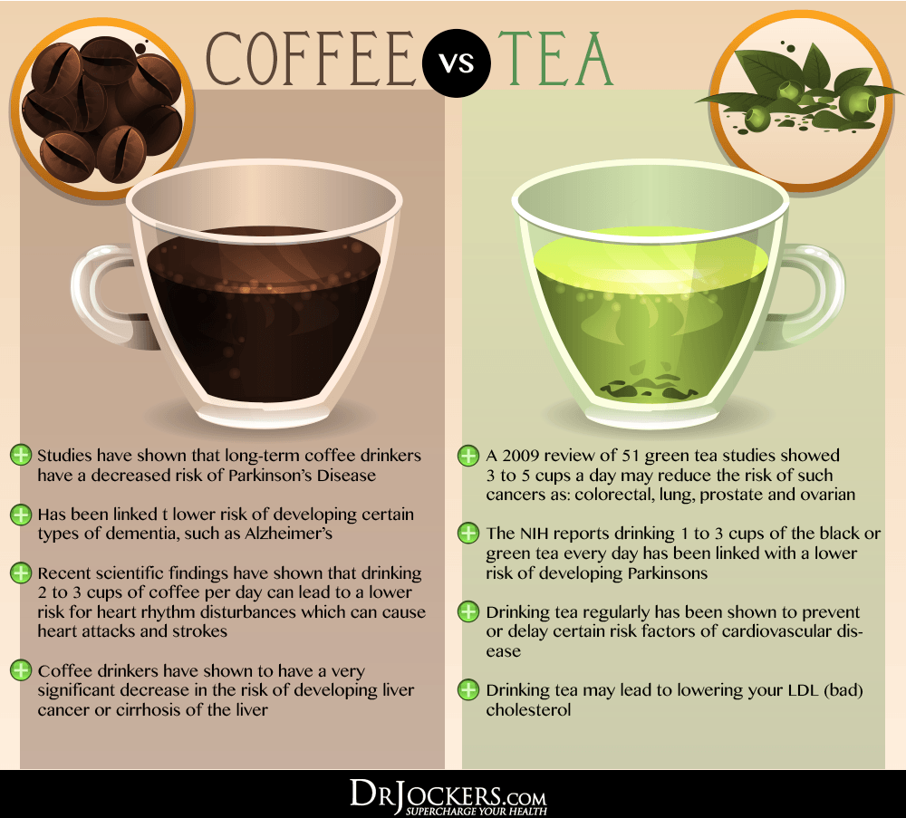 is Coffee good, Is Coffee Good or Bad For You?