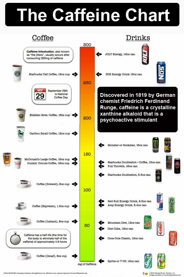 The-Caffeine-Chart - DrJockers.com