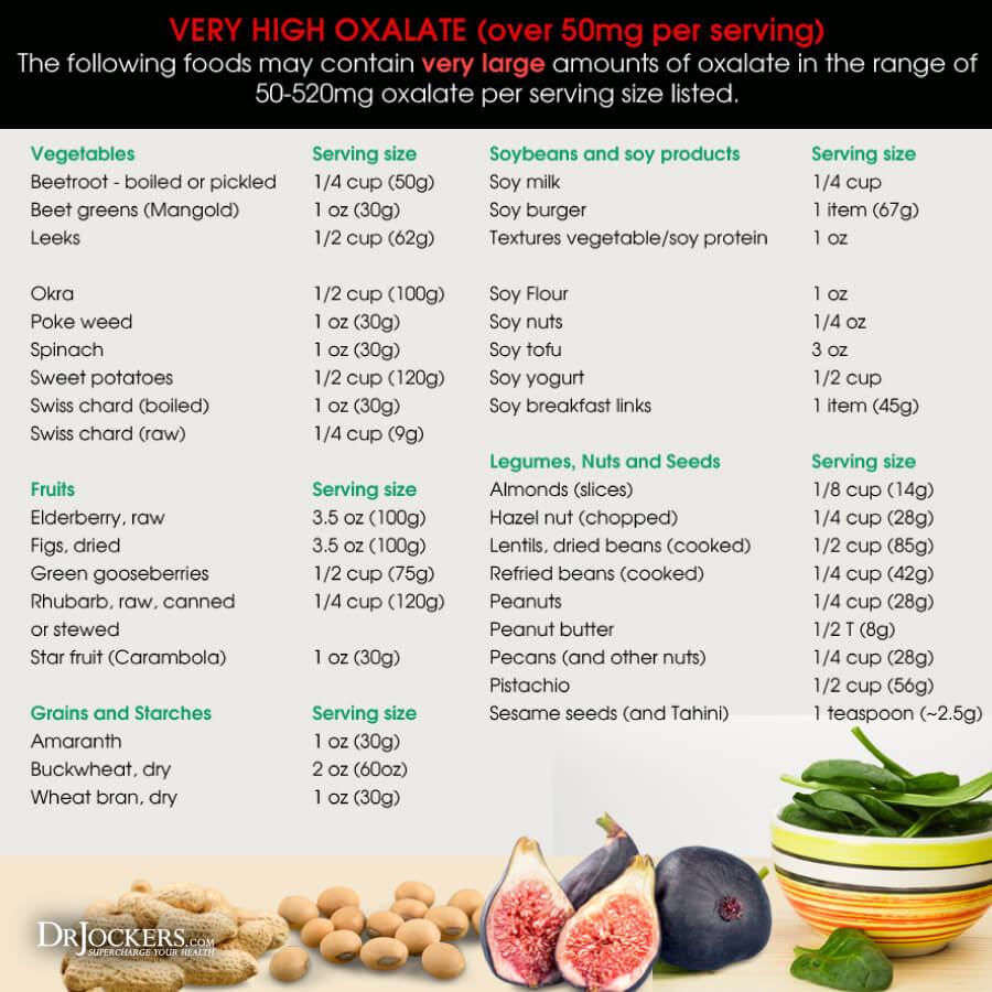 oxalate, Could You Benefit from a Low Oxalate Diet?
