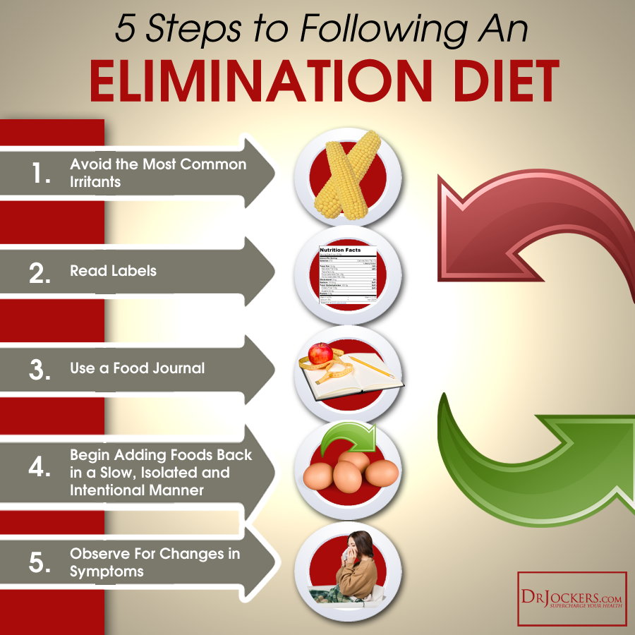 How to Do an Elimination Diet, and Why Everyone Needs to Do One