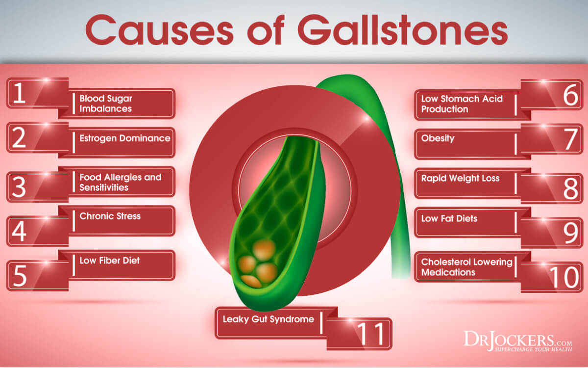 gallbladder disease, 22 Symptoms of GallBladder Disease