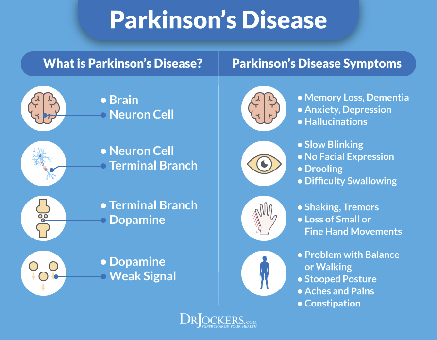 parkinson disease Myparkinsonsteam is the social network for those living with parkinson's get the emotional support you need from others like you, and gain practical advice and insights on managing treatment or therapies for parkinson's disease.