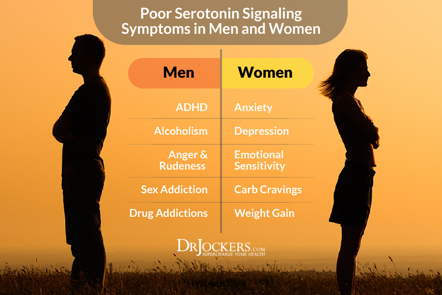 serotonin levels, Do You Have Low Serotonin Levels?