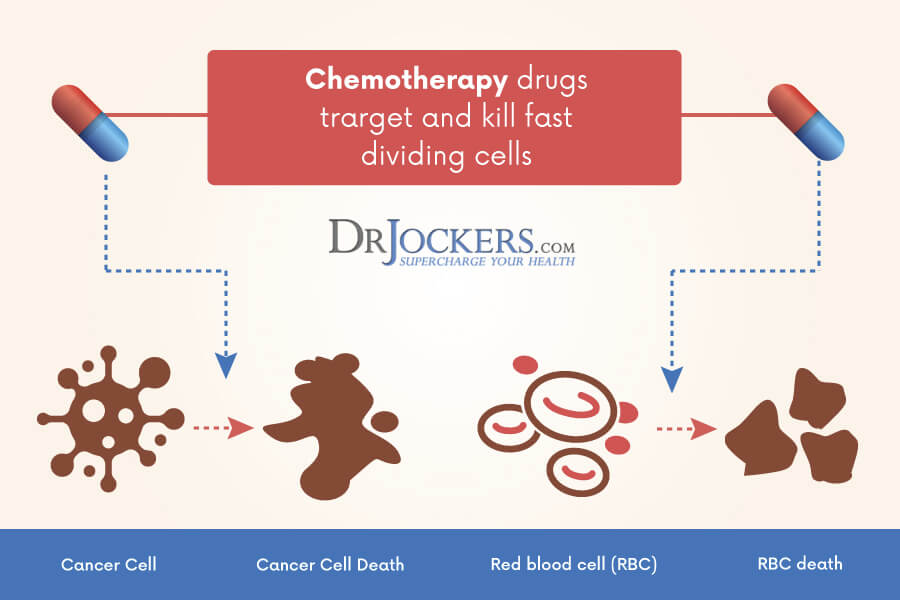 chemotherapy, Do Nutrients Interfere With Chemotherapy?