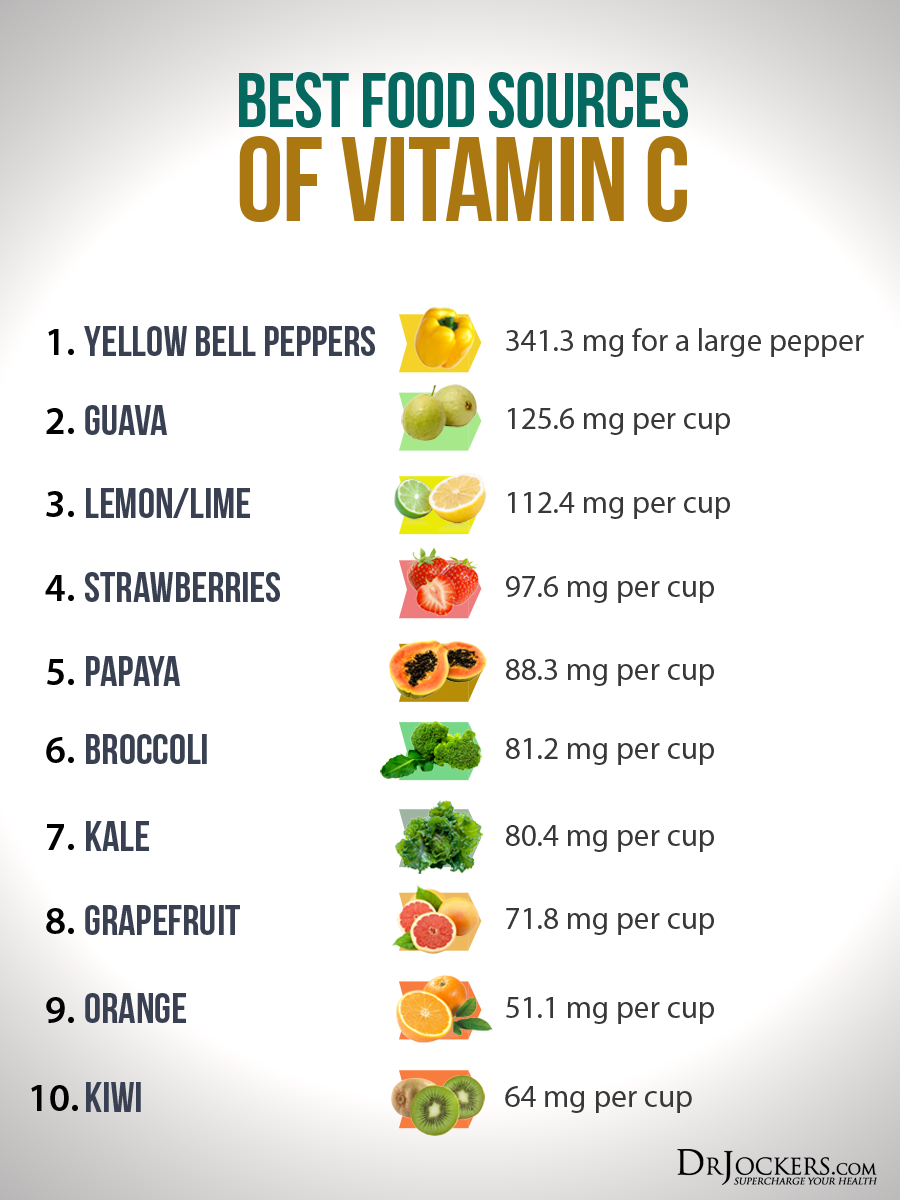 High Vitamin C Food Chart