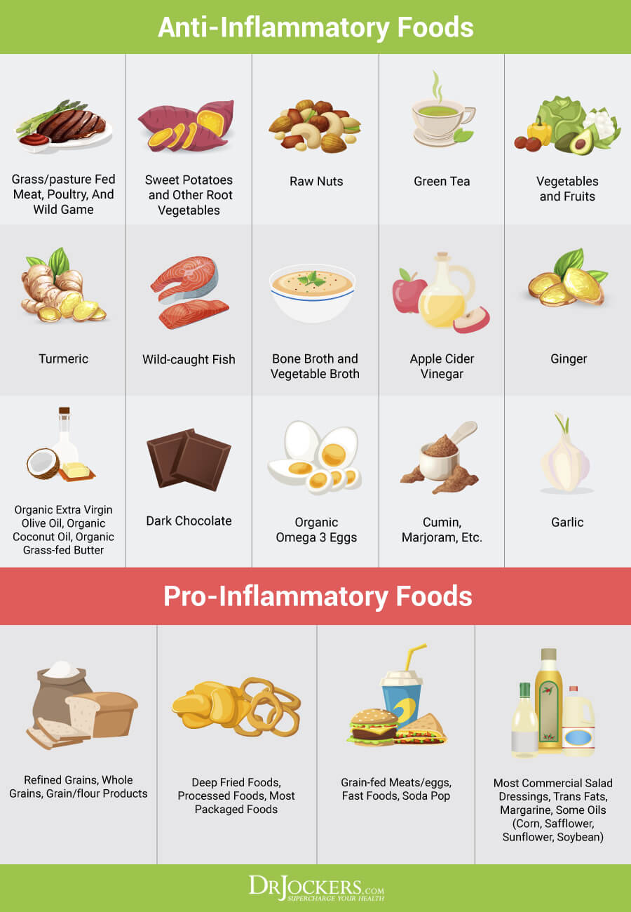 Hormones, 5 Foods to Avoid for Healthy Hormones