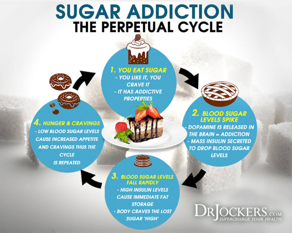 Sugar impact, The Destructive Sugar Impact on the Body
