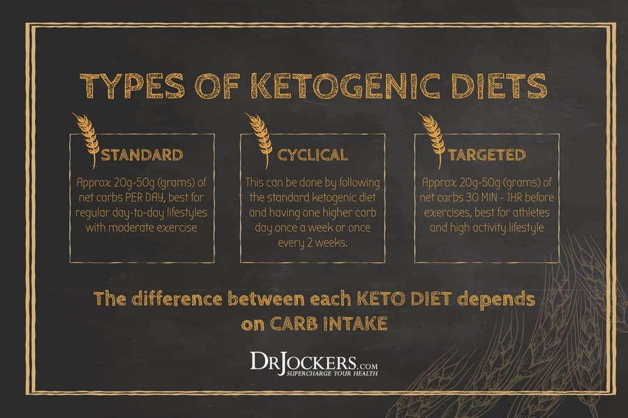 Cyclic Ketogenic Diet, How To Follow A Cyclic Ketogenic Diet