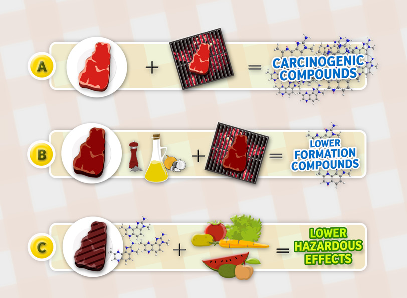 meat, Meat: Heart Disease & Cancer (or Misconstrued Science)?