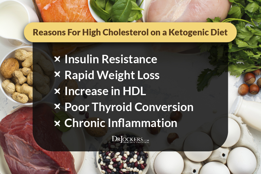 High Cholesterol, High Cholesterol on a Ketogenic Diet