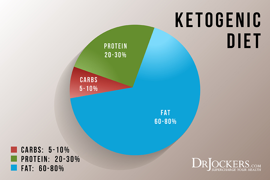 Keto, The Keto Metabolic Makeover