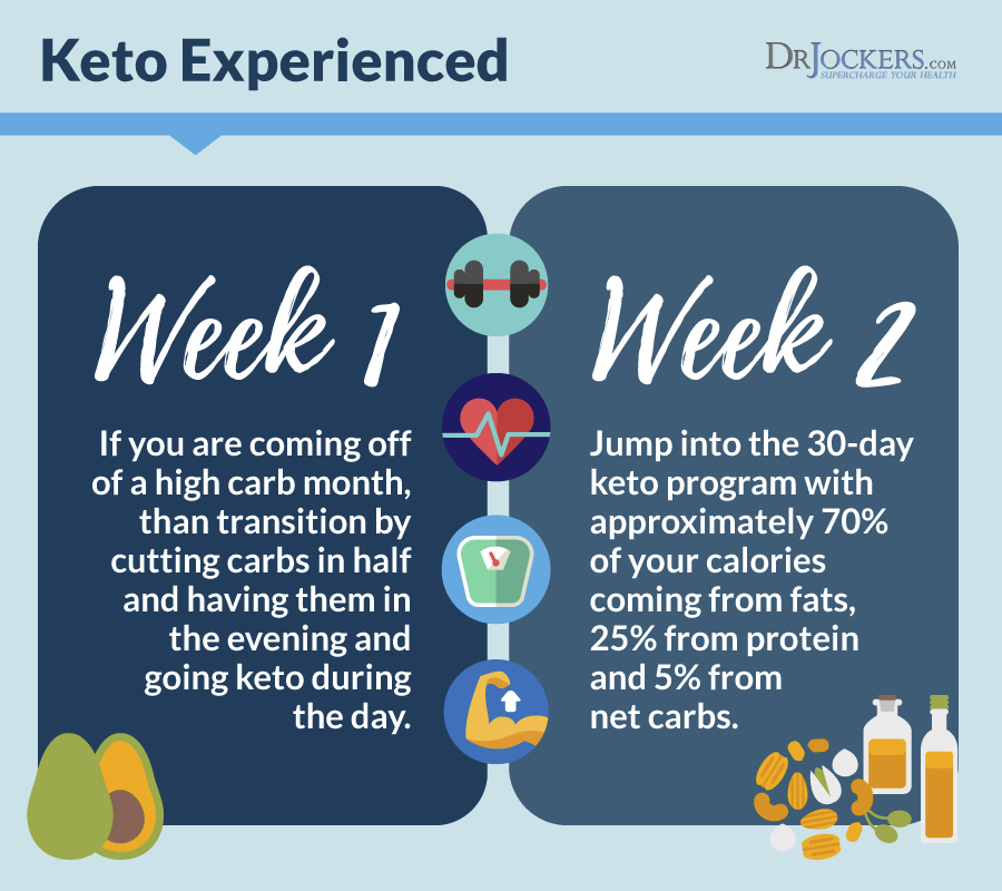 The Keto Metabolic Makeover - DrJockers.com