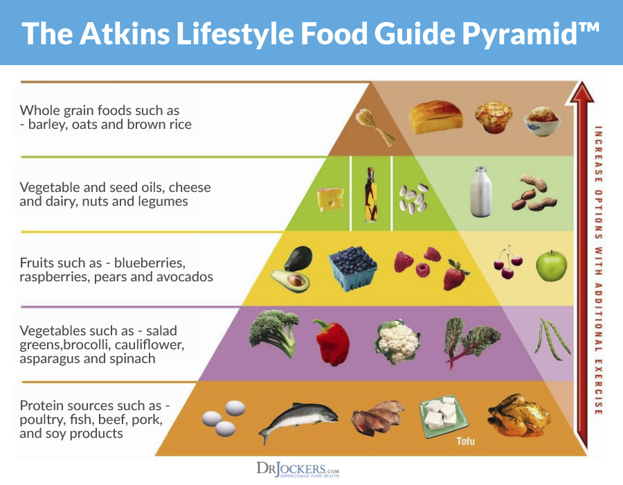 Ketogenic Diet vs Atkins Diet: Which is Better? - DrJockers.com