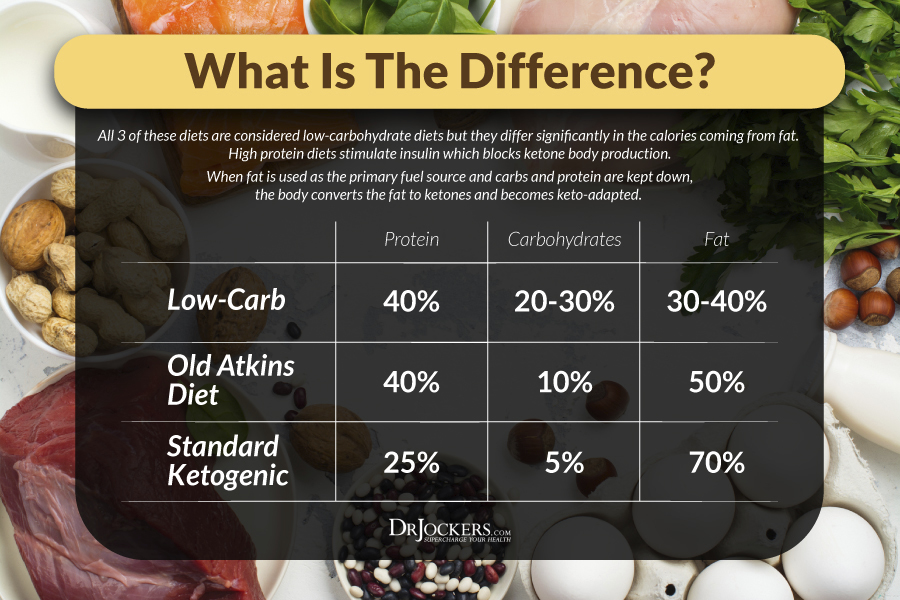 Low-Carb, Keto Vs Low-Carb: What's the Difference?