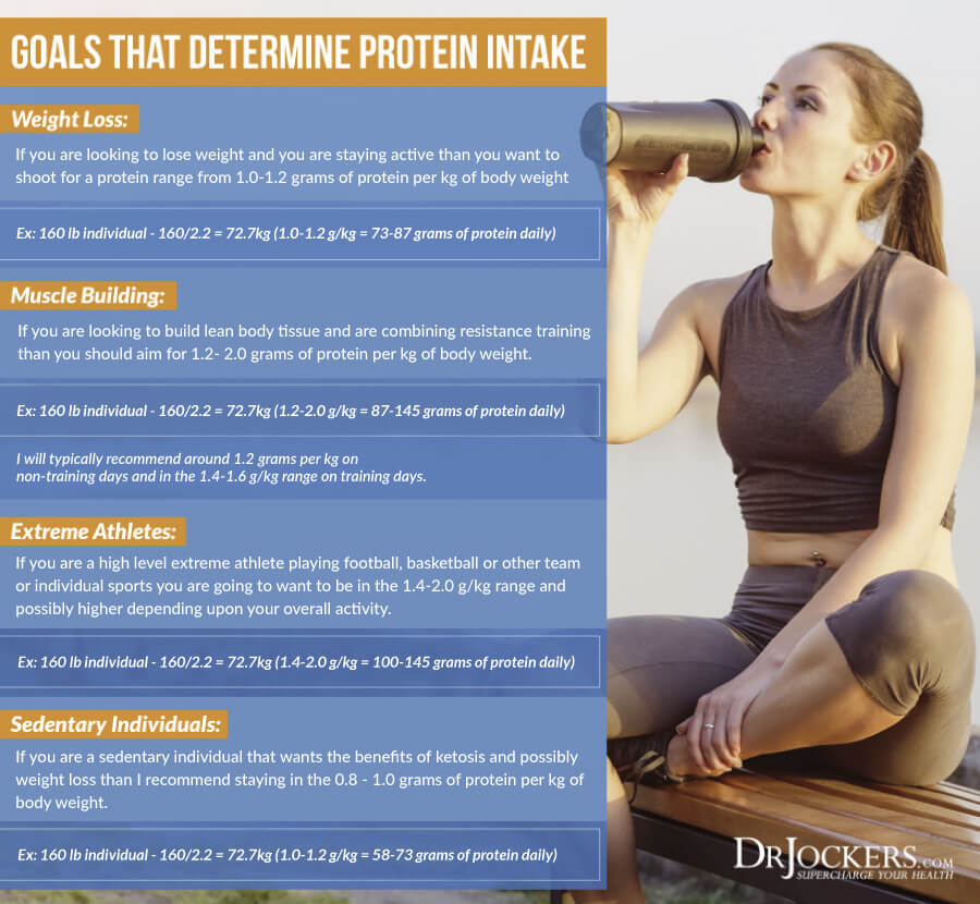 Protein, How Much Protein Should You Consume Daily?