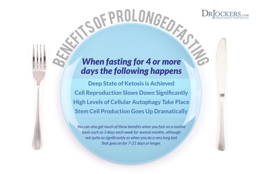 Extended Fasting, Extended Fasting:  Best Way to Break the Fast