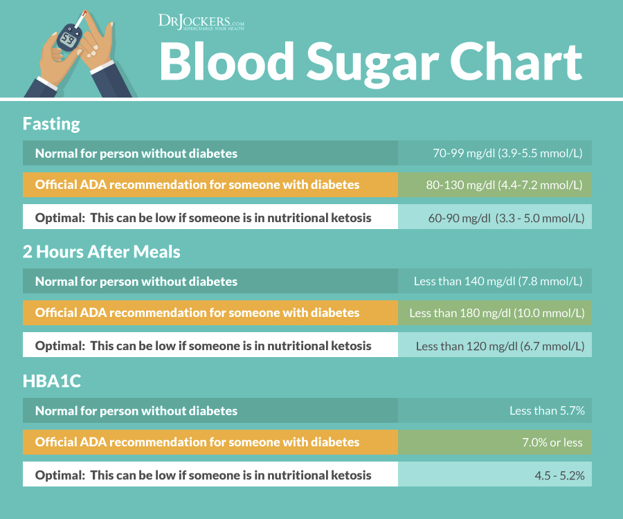 the 6 best ways to test blood sugar levels