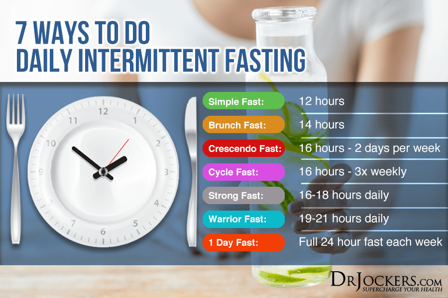 Fasting Myths, 10 Common Intermittent Fasting Myths