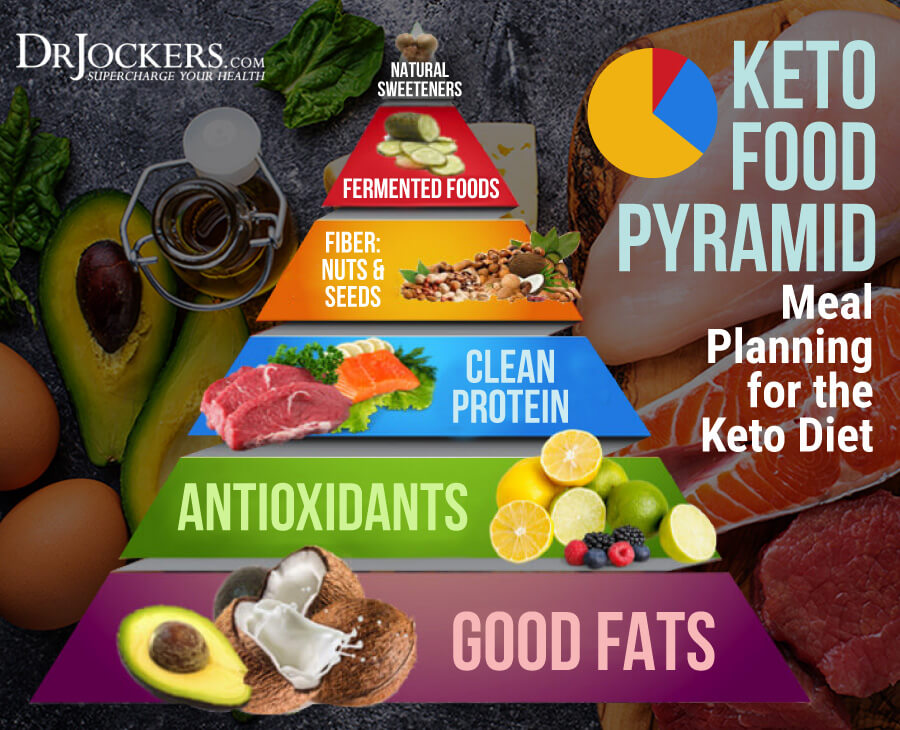 Keto Food Pyramid, The Keto Food Pyramid: Meal Planning for the Keto Diet