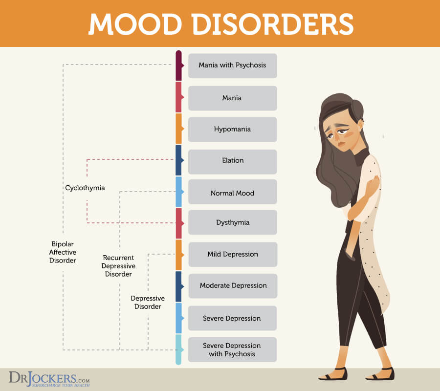 Depression, Depression:  Root Causes and Natural Support Strategies