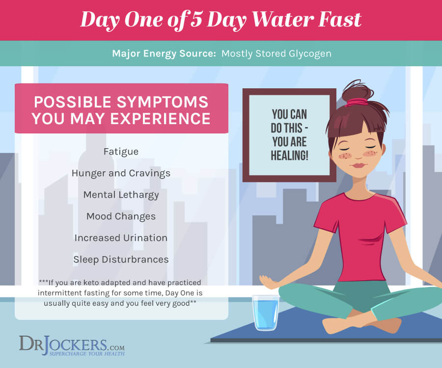 5 Day Water Fast: What to Expect on the Healing Journey