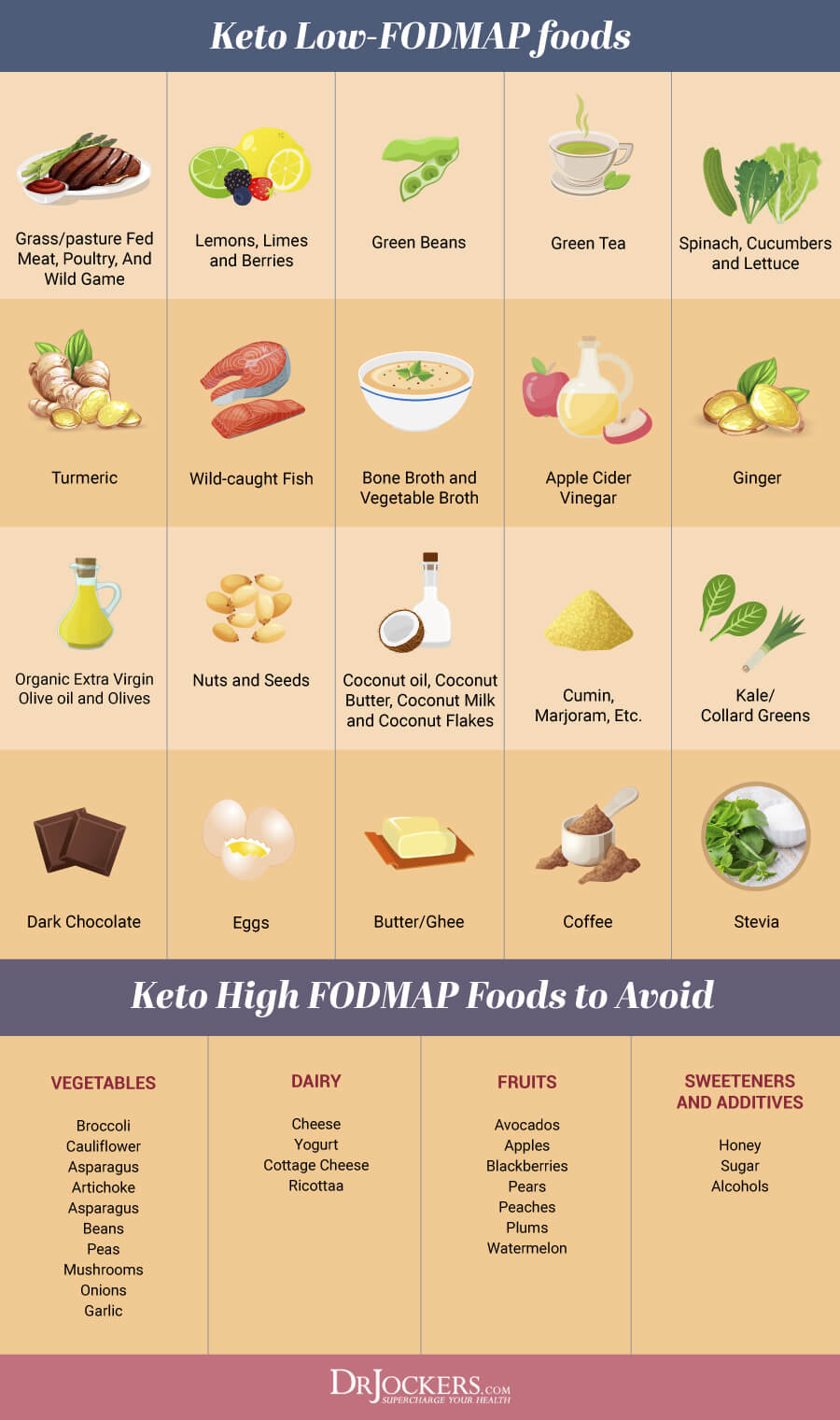 FODMAPS, Low FODMAPs Keto Diet for Digestive Health