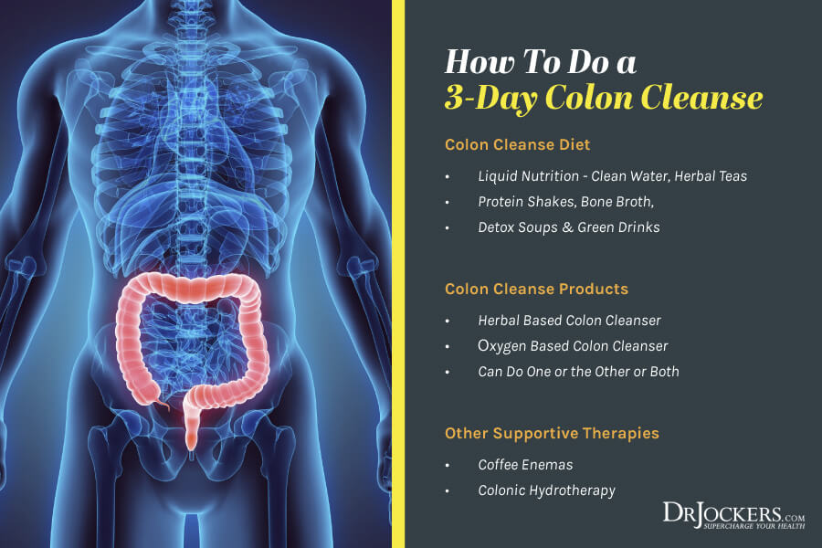 Colon, Colon Cleansing:  Benefits and How To Do a 3-Day Cleanse