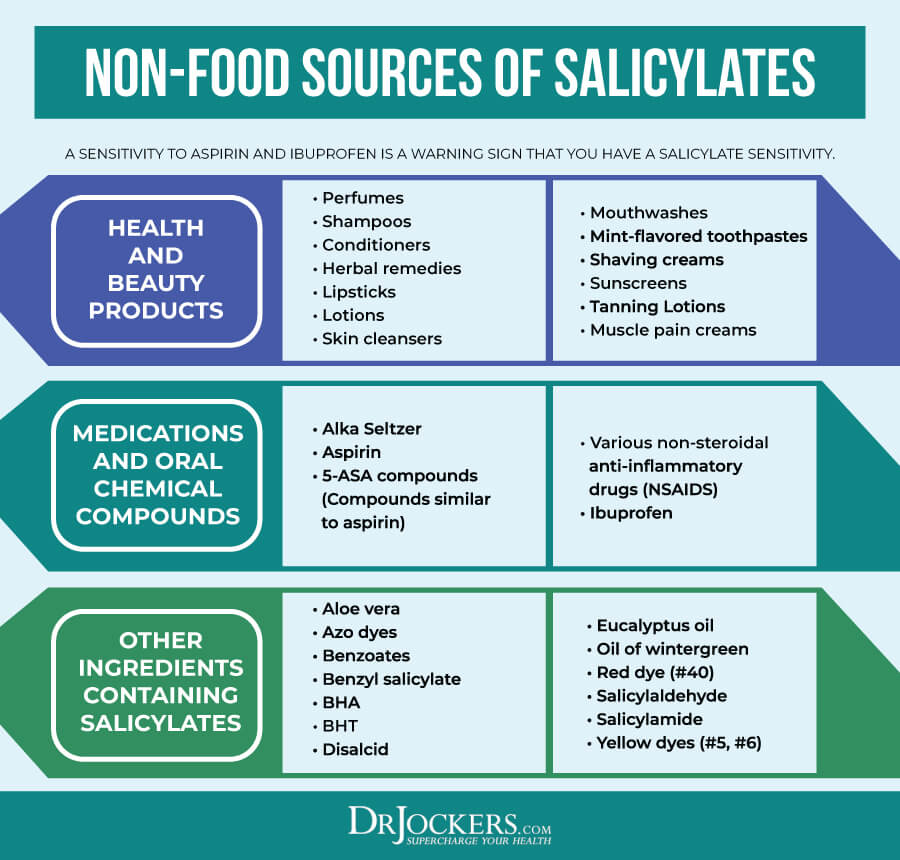 Salicylate, Salicylate Sensitivity: Major Symptoms and What Foods to Avoid