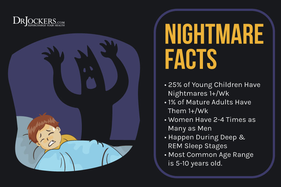 Nightmares, Nightmares: 5 Main Causes and Natural Solutions