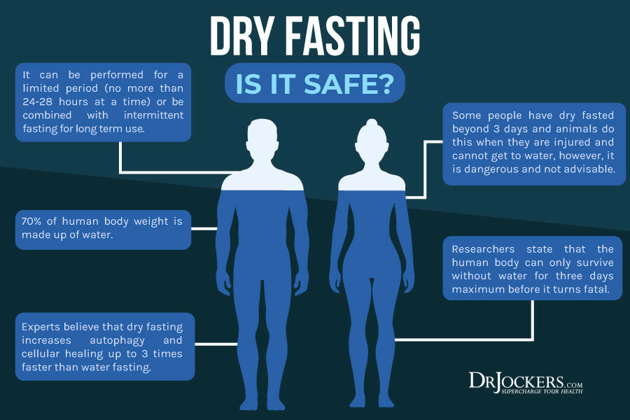 dry fasting, Dry Fasting:  Benefits and How To Do It Right