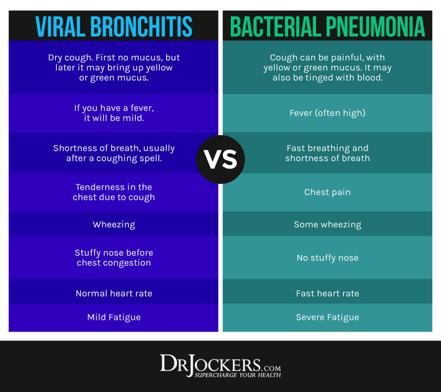 Bronchitis, Bronchitis:  Causes, Symptoms and Solutions