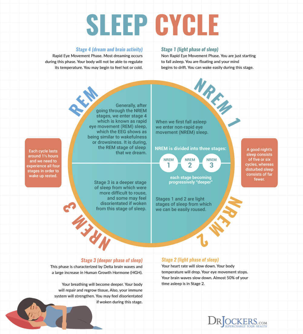 bad sleep, Bad Sleep: Common Causes and How to Reverse It