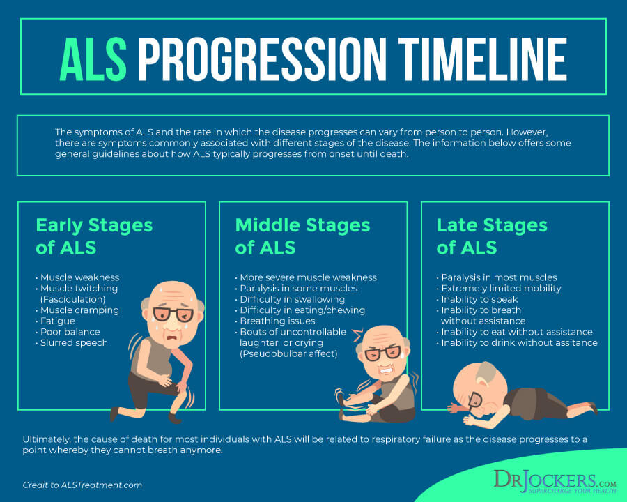 ALS, ALS: Symptoms, Causes, and Natural Support Strategies