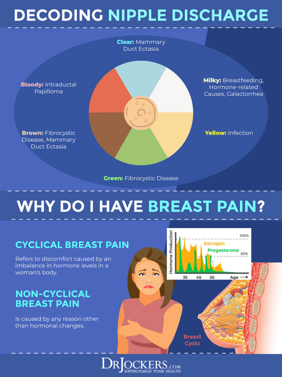 Fibrocystic Breast, Fibrocystic Breast Changes: Causes, Symptoms, and Support Strategies