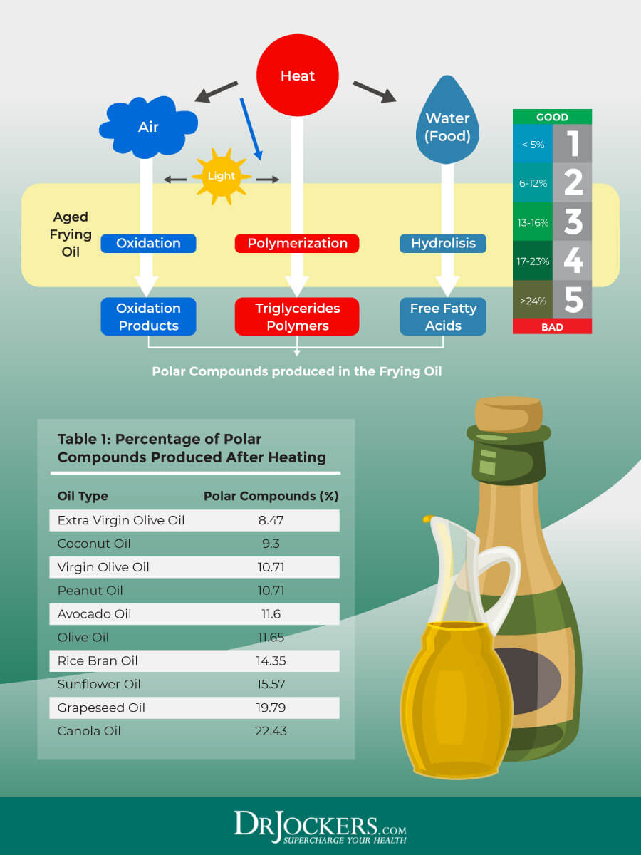 Cooking oils, What are The Healthiest Cooking Oils to Use?