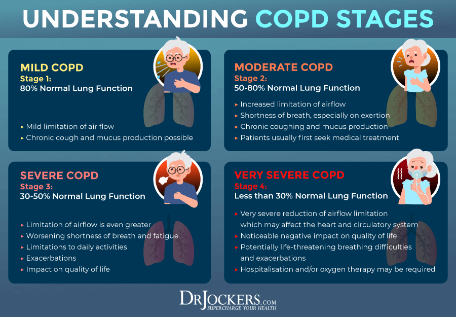 COPD, COPD: Symptoms, Causes, and Support Strategies