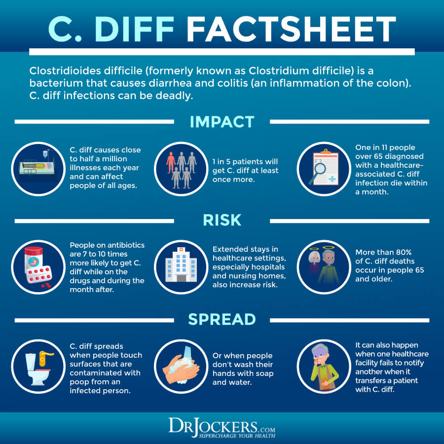 c diff infection, C. Diff Infection: Risk Factors, Symptoms, and Support Strategies
